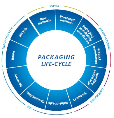 Packaging Life-cycle